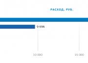 УБРиР: Кубанцы в майские праздники тратили за границей меньше жителей других регионов