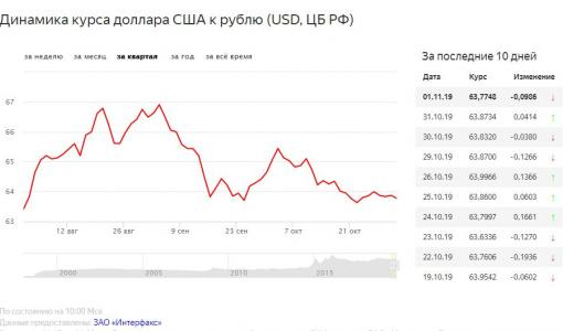 О перспективах курса рубля после снижения ставки ФРС США