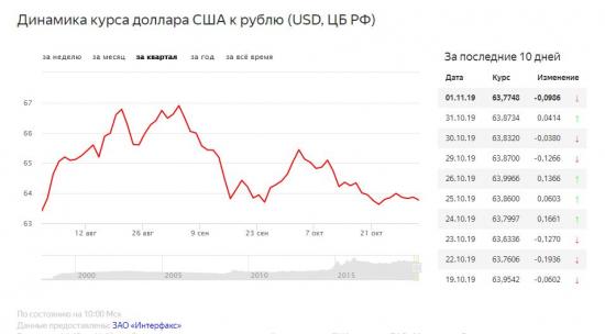 grafik-dinamika-kursa-dollara-ssha-k-rublju.jpg